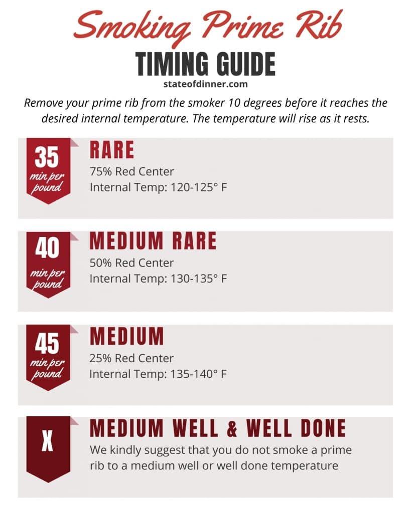 Timing guide for smoking prime rib.